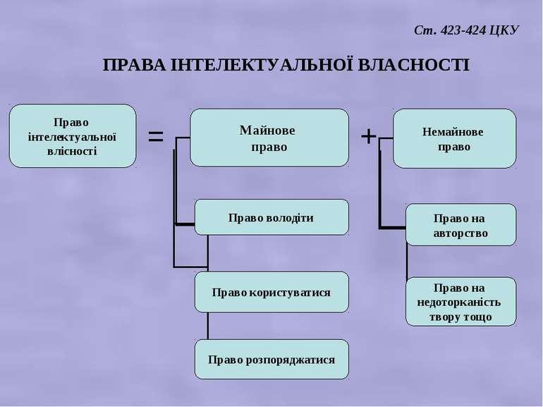 + Право інтелектуальної влісності = ПРАВА ІНТЕЛЕКТУАЛЬНОЇ ВЛАСНОСТІ Ст. 423-4...