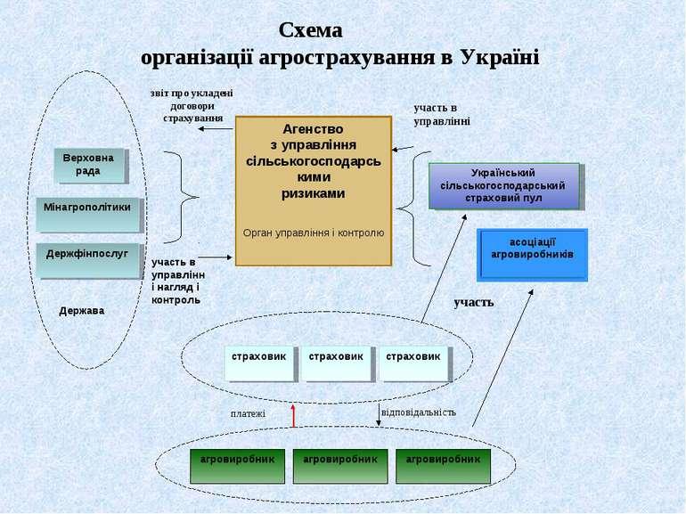 Агенство з управління сільськогосподарськими ризиками Орган управління і конт...