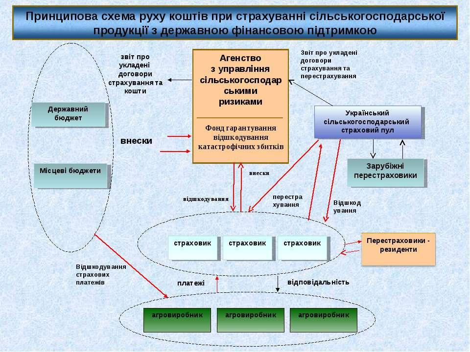 Агенство з управління сільськогосподарськими ризиками Фонд гарантування відшк...