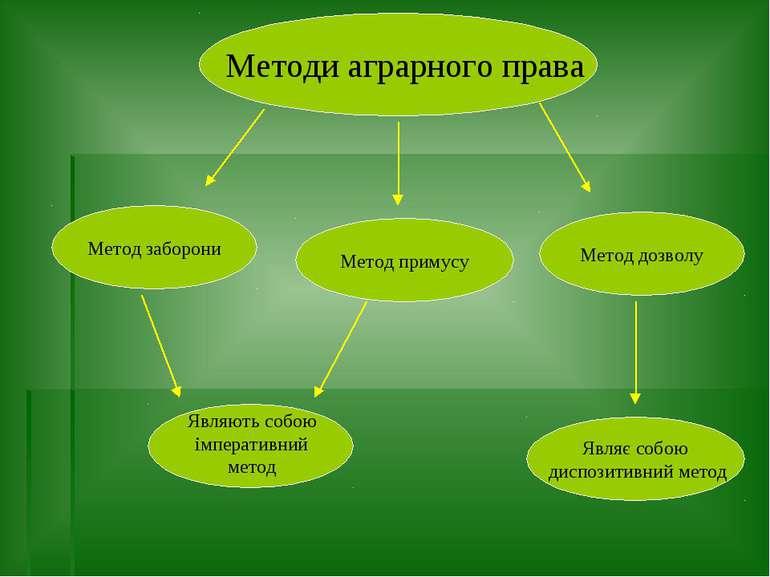 Методи аграрного права Метод заборони Метод примусу Метод дозволу Являють соб...