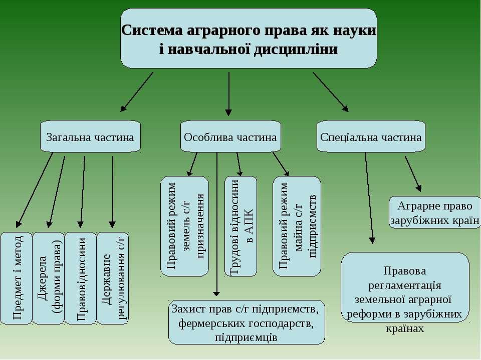 Система аграрного права як науки і навчальної дисципліни Загальна частина Спе...