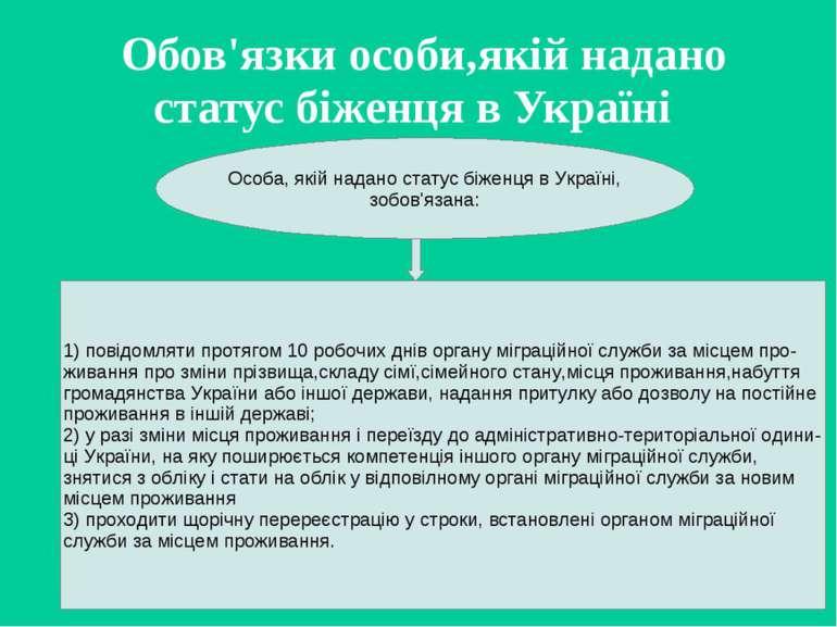 Обов'язки особи,якій надано статус біженця в Україні Особа, якій надано стату...