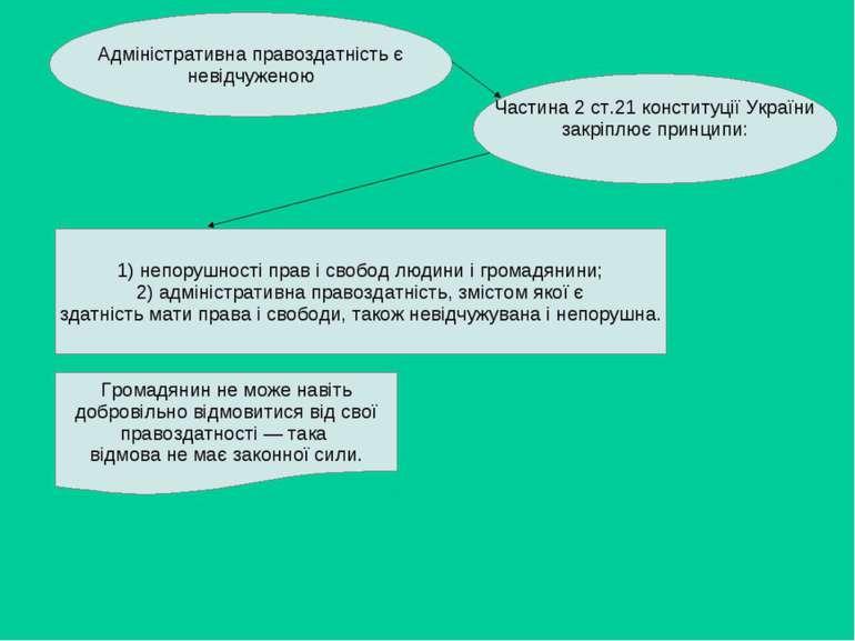 Адміністративна правоздатність є невідчуженою Частина 2 ст.21 конституції Укр...