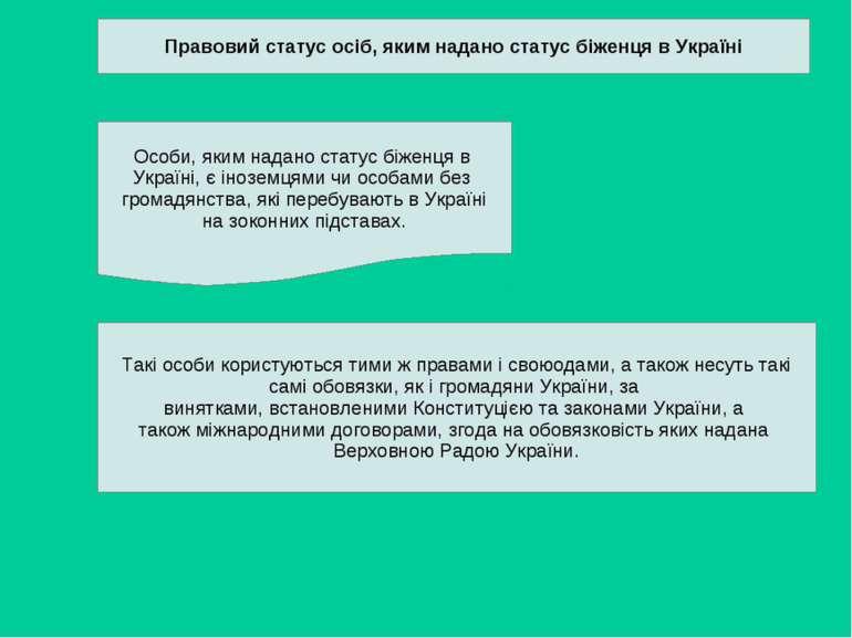 Правовий статус осіб, яким надано статус біженця в Україні Особи, яким надано...