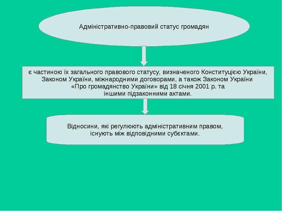 Адміністративно-правовий статус громадян є частиною їх загального правового с...