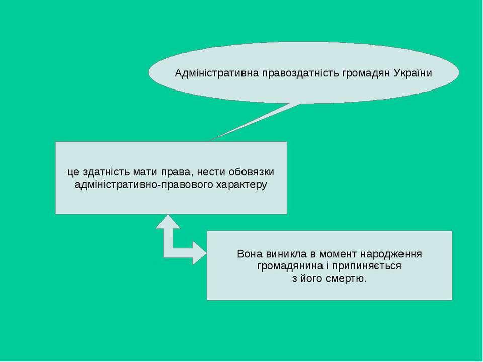 Адміністративна правоздатність громадян України це здатність мати права, нест...