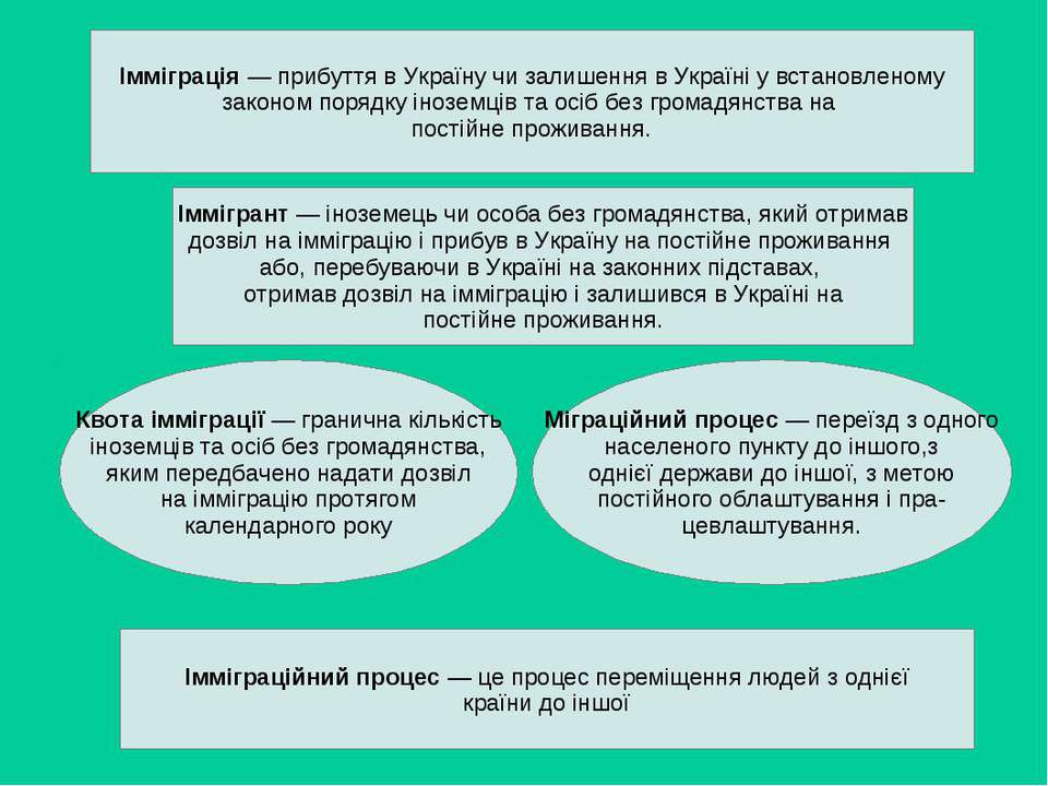 Імміграція — прибуття в Україну чи залишення в Україні у встановленому законо...