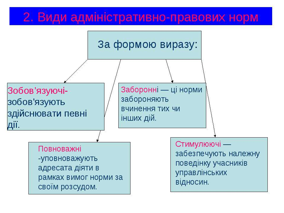 2. Види адміністративно-правових норм За формою виразу: Зобов'язуючі- зобов'я...