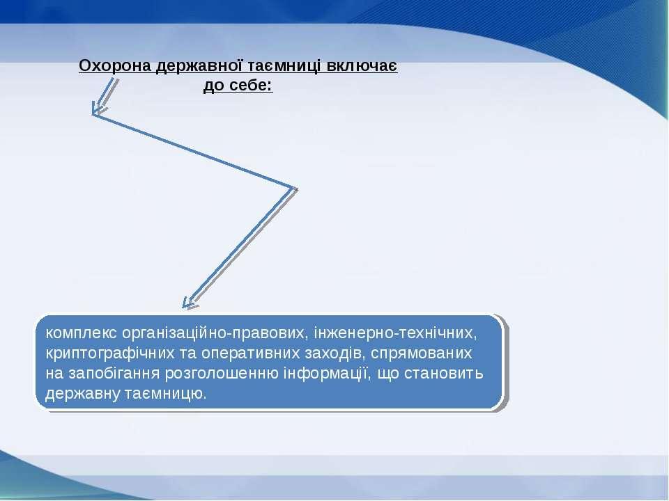 Охорона державної таємниці включає до себе: комплекс організаційно-правових, ...