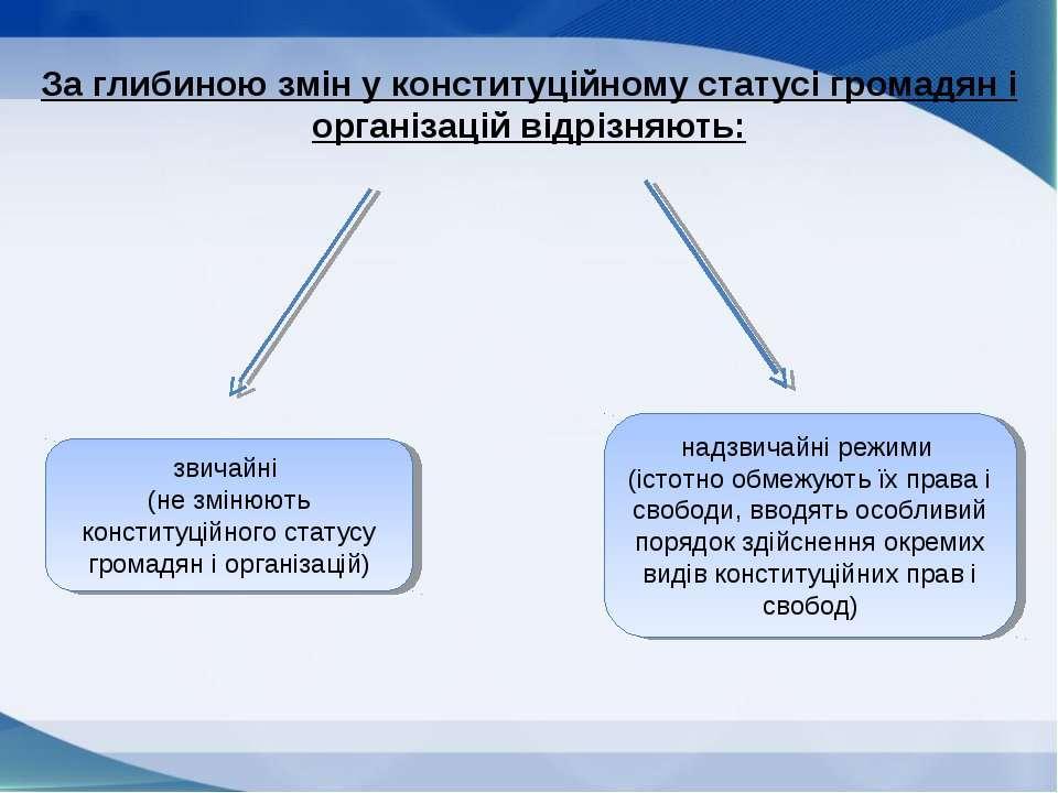 За глибиною змін у конституційному статусі громадян і організацій відрізняють...