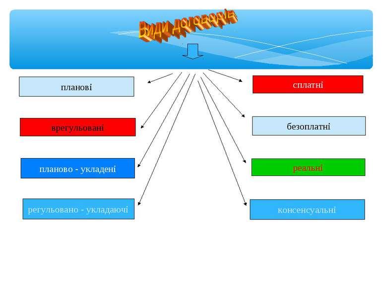 планові врегульовані планово - укладені регульовано - укладаючі сплатні безоп...