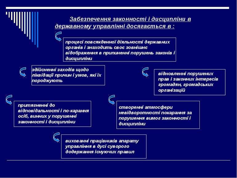 Забезпечення законності і дисципліни в державному управлінні досягається в : ...
