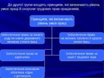 До другої групи входять принципи, які визначають рівень умов праці й охорони ...