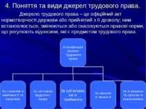4. Поняття та види джерел трудового права. Джерело трудового права – це офіці...