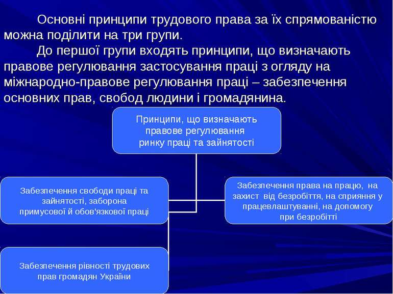 Основні принципи трудового права за їх спрямованістю можна поділити на три гр...