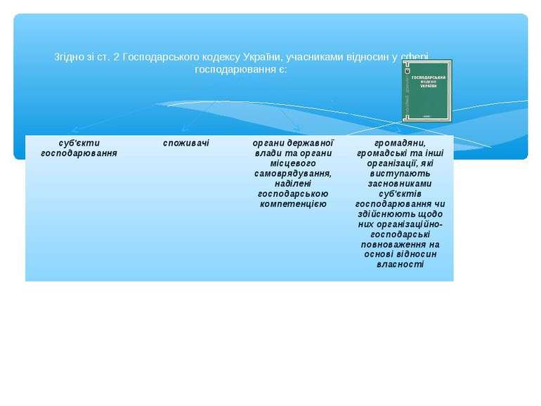 Згідно зі ст. 2 Господарського кодексу України, учасниками відносин у сфері г...