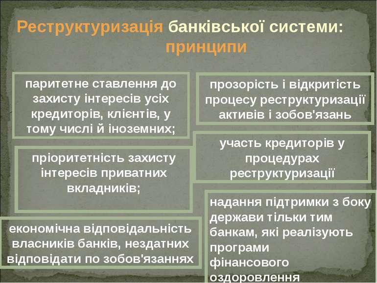 Реструктуризація банківської системи: принципи паритетне ставлення до захисту...