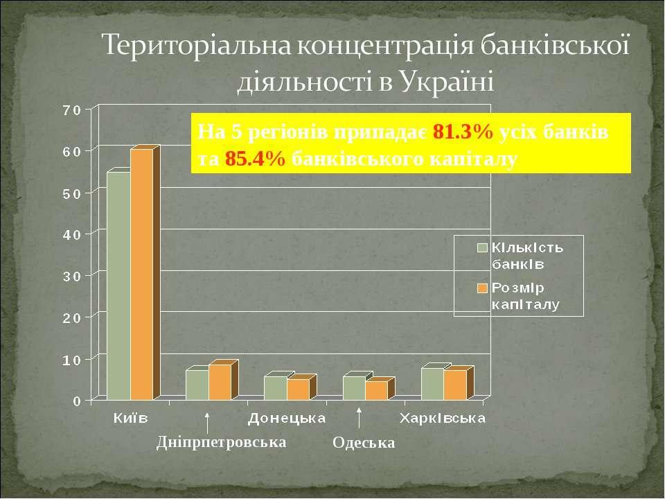 Дніпрпетровська Одеська На 5 регіонів припадає 81.3% усіх банків та 85.4% бан...
