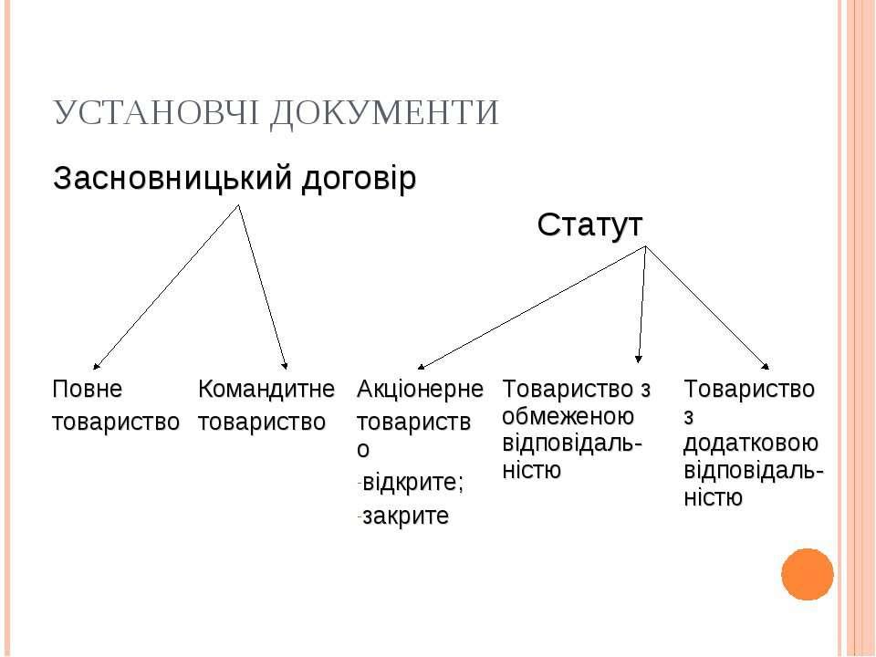 УСТАНОВЧІ ДОКУМЕНТИ Засновницький договір Статут Повне товариство Командитне ...