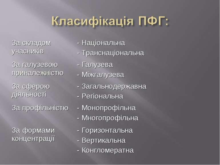 За складом учасників - Національна - Транснаціональна За галузевою приналежні...