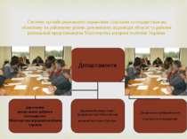Систему органів державного управління сільським господарством на обласному та...