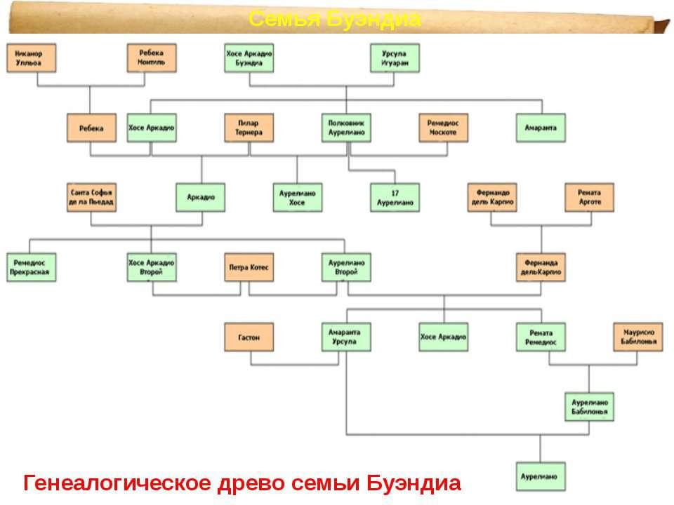 Семья Буэндиа Генеалогическое древо семьи Буэндиа