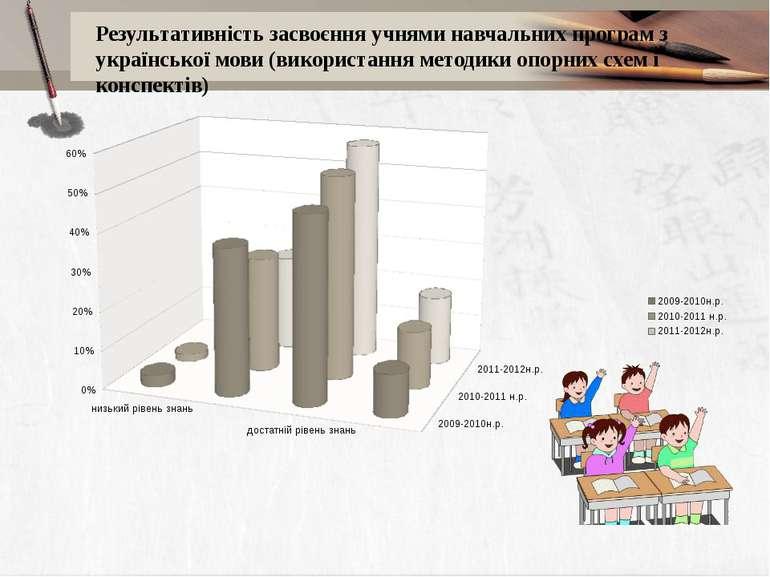 Результативність засвоєння учнями навчальних програм з української мови (вико...