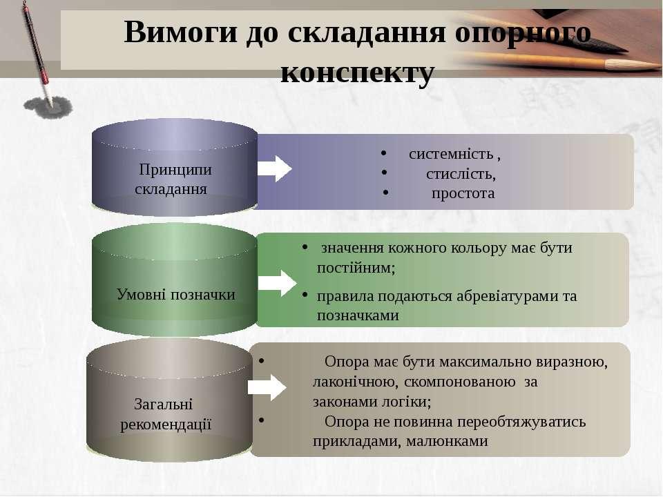 Вимоги до складання опорного конспекту системність , стислість, простота Опор...