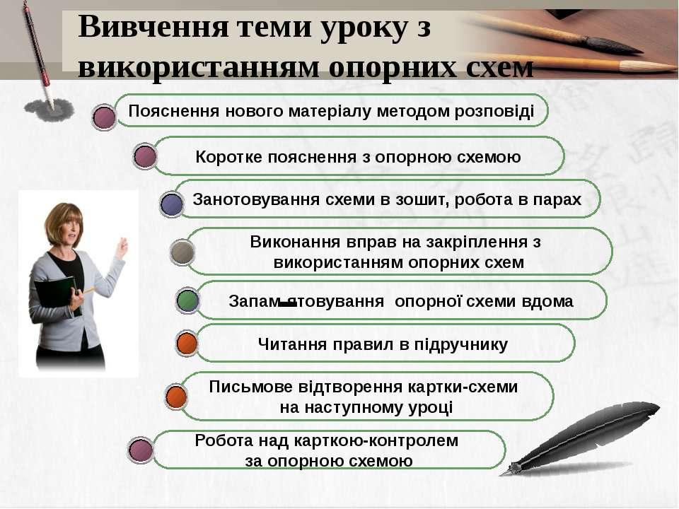 Вивчення теми уроку з використанням опорних схем Читання правил в підручнику ...