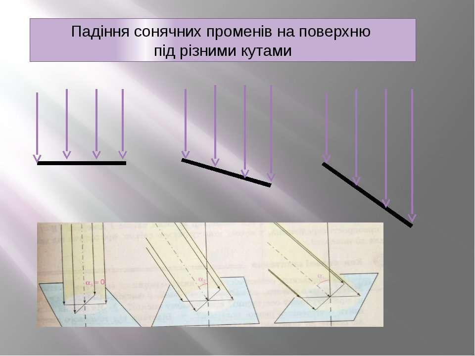 Падіння сонячних променів на поверхню під різними кутами