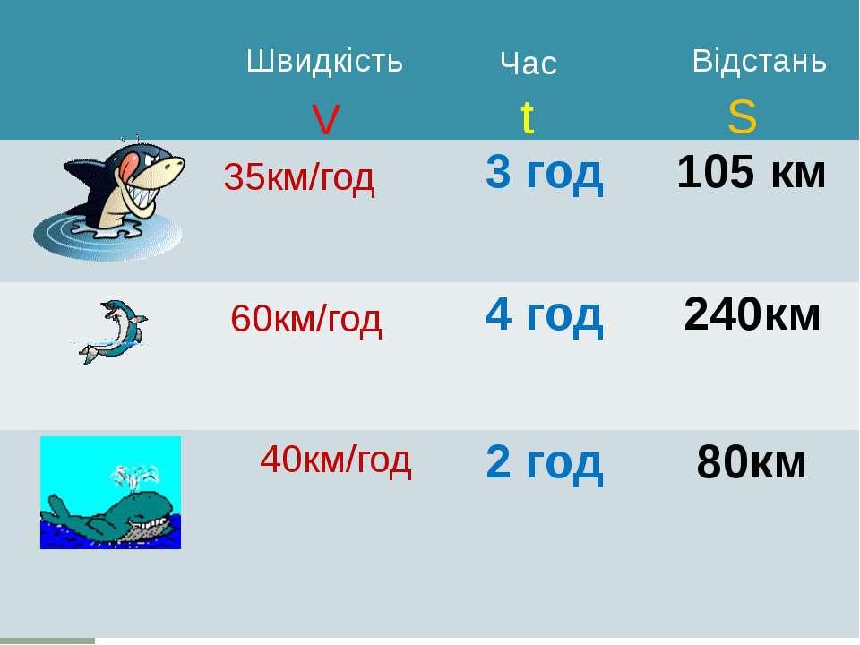 35км/год 60км/год 40км/год Швидкість Час Відстань V t S 3год 105 км 4 год 240...