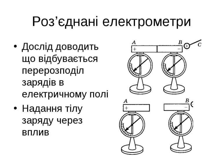 Роз'єднані електрометри Дослід доводить що відбувається перерозподіл зарядів ...