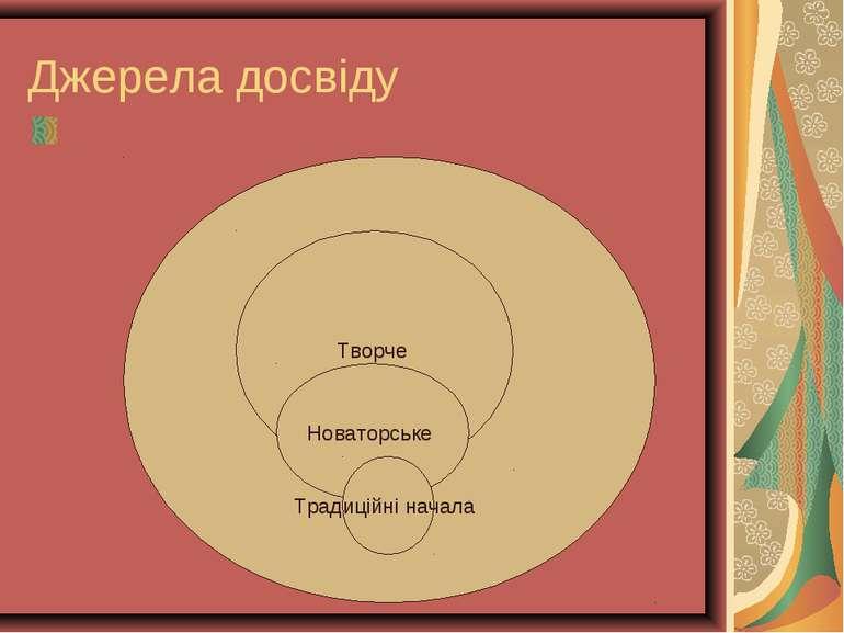 Джерела досвіду Досвід Творче Новаторське Традиційні начала