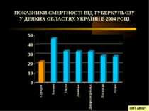ПОКАЗНИКИ СМЕРТНОСТІ ВІД ТУБЕРКУЛЬОЗУ У ДЕЯКИХ ОБЛАСТЯХ УКРАЇНИ В 2004 РОЦІ І...