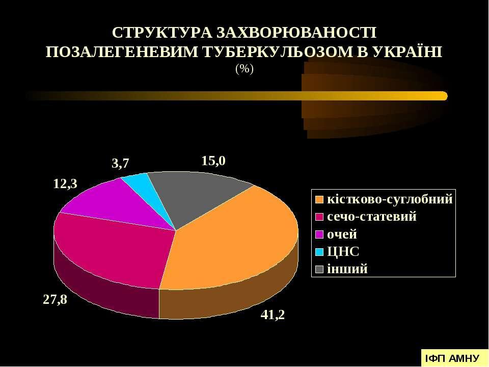 СТРУКТУРА ЗАХВОРЮВАНОСТІ ПОЗАЛЕГЕНЕВИМ ТУБЕРКУЛЬОЗОМ В УКРАЇНІ (%) ІФП АМНУ