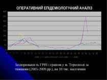 Захворюваність ГРВІ і грипом у м. Тернополі за тижнями (2005-2009 рр.), на 10...