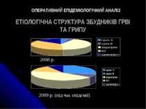 ЕТІОЛОГІЧНА СТРУКТУРА ЗБУДНИКІВ ГРВІ ТА ГРИПУ 2008 р. 2009 р. (під час епідем...