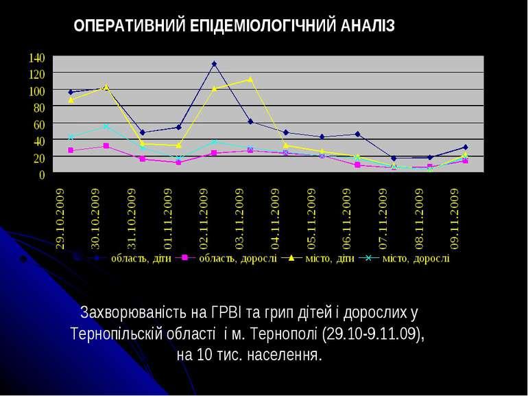 Захворюваність на ГРВІ та грип дітей і дорослих у Тернопільскій області і м. ...