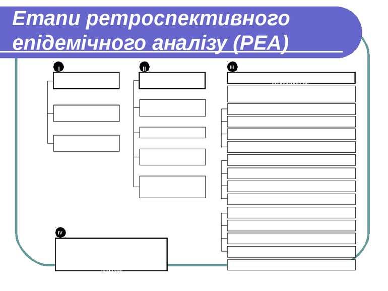 Етапи ретроспективного епідемічного аналізу (РЕА)