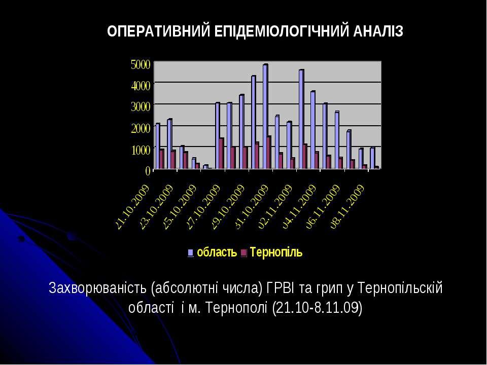 Захворюваність (абсолютні числа) ГРВІ та грип у Тернопільскій області і м. Те...