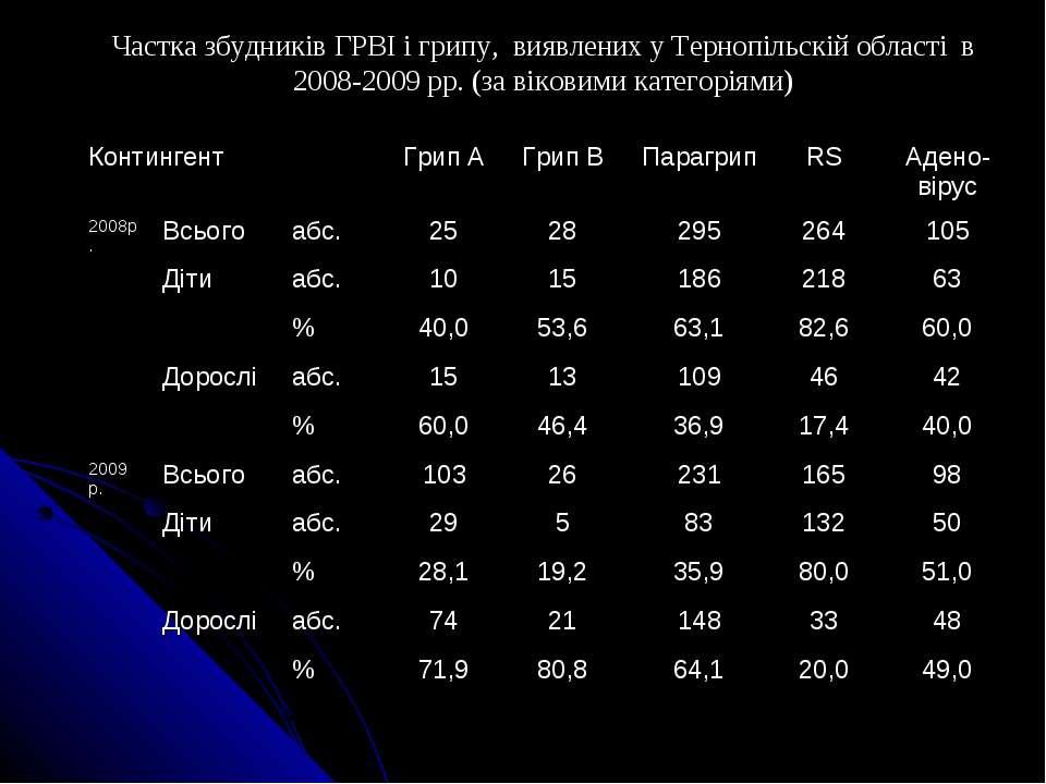 Частка збудників ГРВІ і грипу, виявлених у Тернопільскій області в 2008-2009 ...