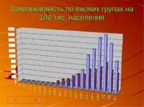 Захворюваність по вікових групах на 100 тис. населення