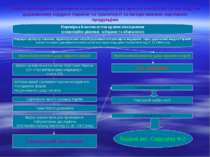 Схема проведення державного ветеринарно-санітарного контролю та нагляду на де...