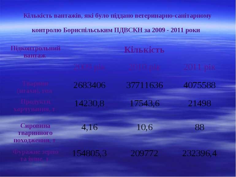 Кількість вантажів, які було піддано ветеринарно-санітарному контролю Бориспі...