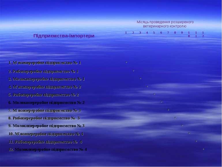 Підприємства-імпортери Місяць проведення розширеного ветеринарного контролю 1...
