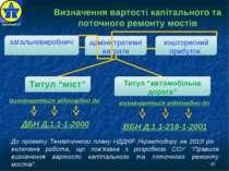 """* Визначення вартості капітального та поточного ремонту мостів Титул """"міст"""" з..."""