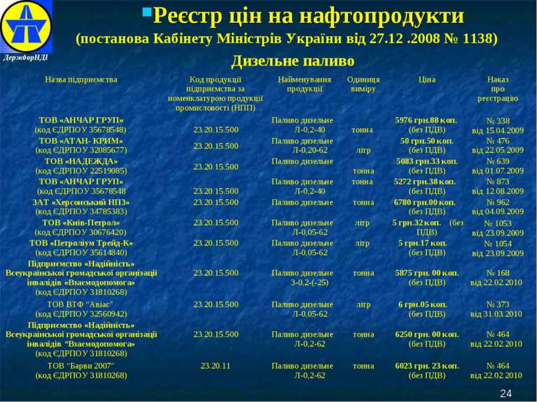Реєстр цін на нафтопродукти * (постанова Кабінету Міністрів України від 27.12...
