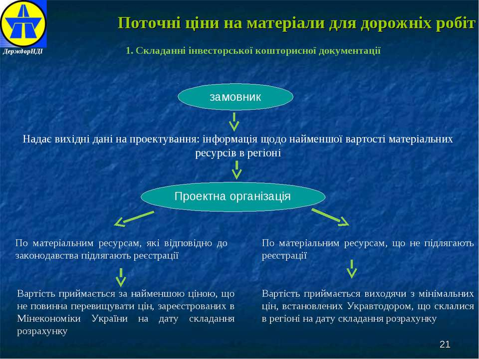 Поточні ціни на матеріали для дорожніх робіт 1. Складанні інвесторської кошто...