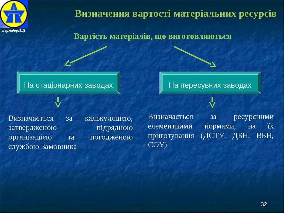 Визначення вартості матеріальних ресурсів Вартість матеріалів, що виготовляют...
