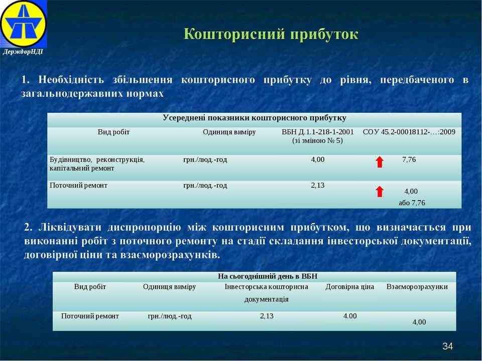 * ДерждорНДІ Усереднені показники кошторисного прибутку Вид робіт Одиниця вим...